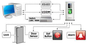 Kontrola dostępu. MA300 schemat połączeń