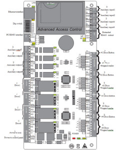 Kontrola dostępu. Płyta główna C3-400