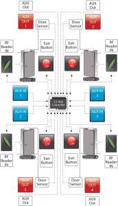 Kontrola dostępu. C3-400 schemat połączeń
