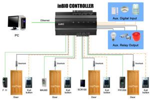 Kontrola dostępu. inBIO460 schemat połączeń