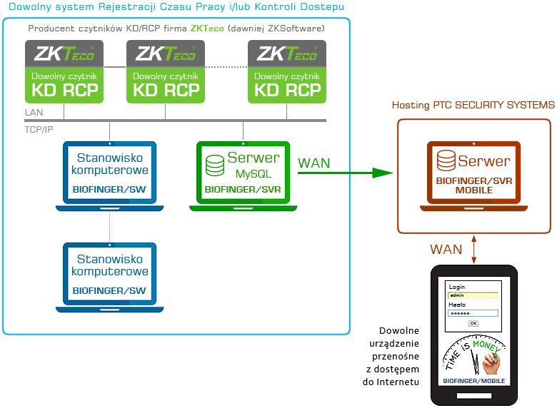 RCP online. Architektura systemu BIOFINGER/Mobile