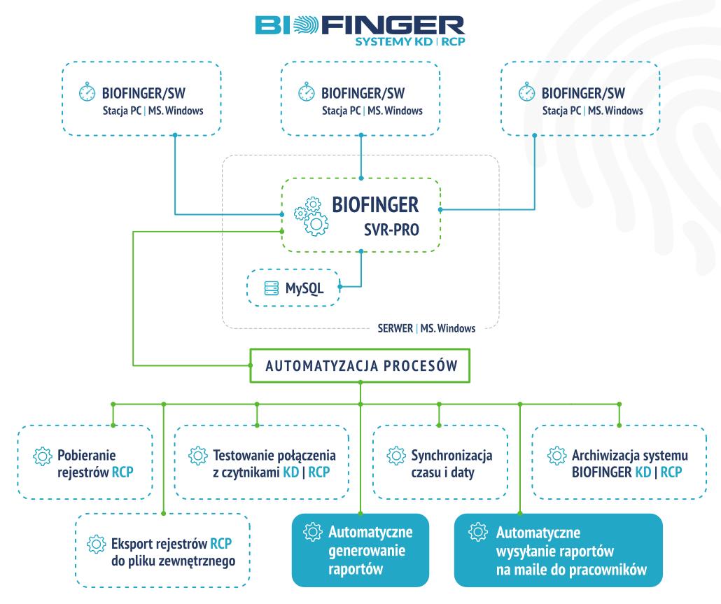 Schemat systemu BIOFINGER/SVR-PRO